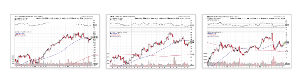 3 stock charts